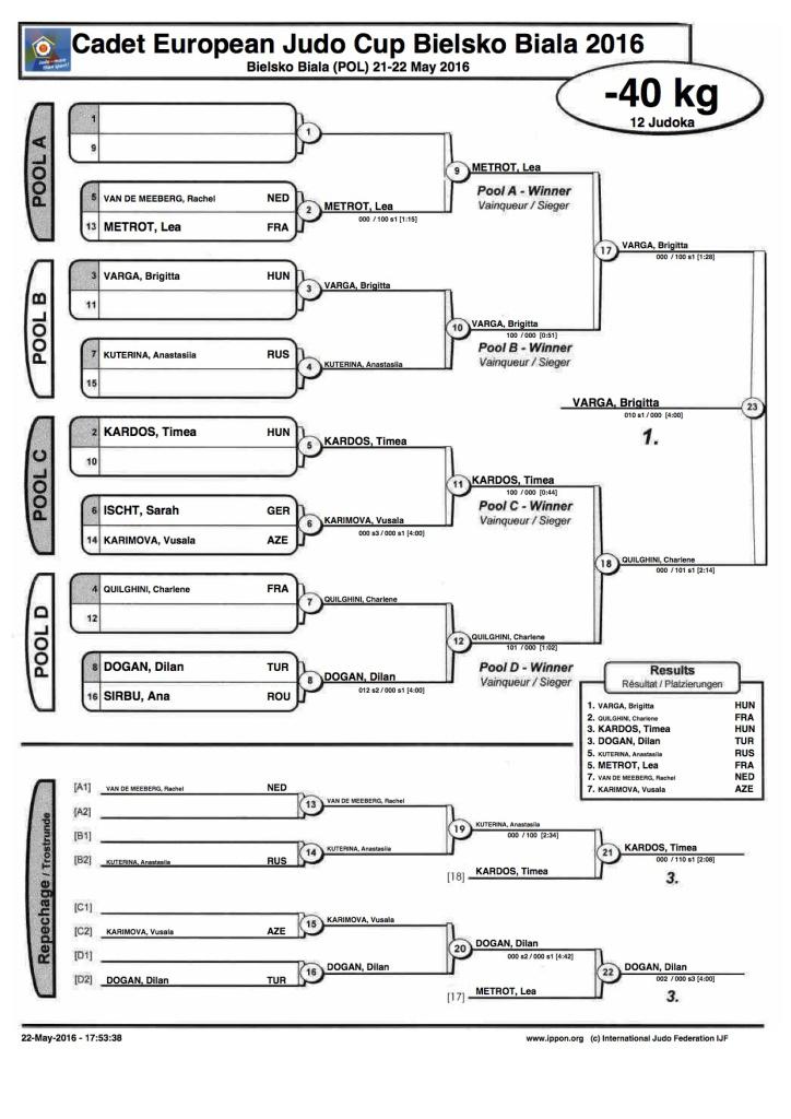 Cadet European Judo Cup Bielsko Biala 2016 - contest sheet